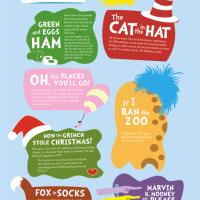 Dr. Seuss Book Facts